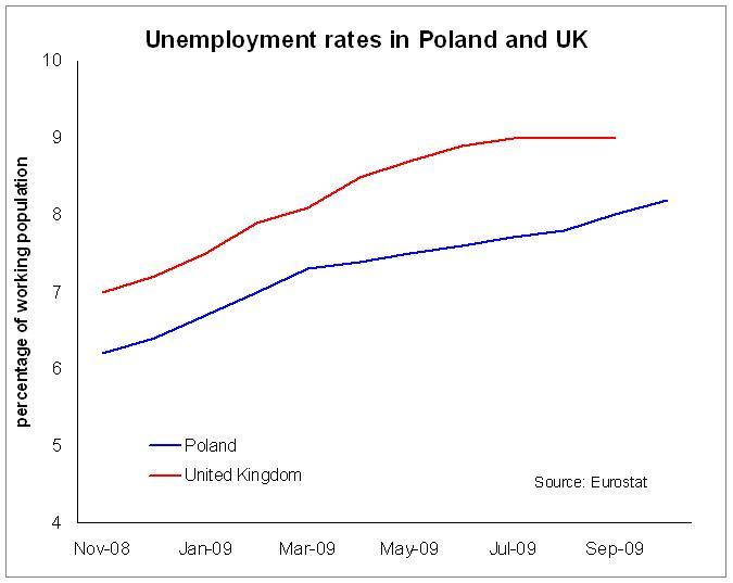 07 12 09 Polish UK unemployment rates