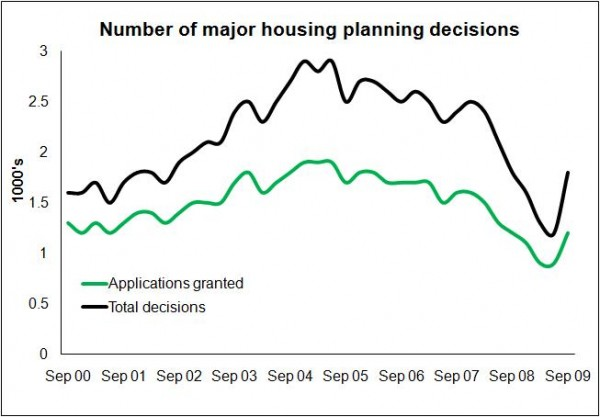 18 12 09 Planning decisions