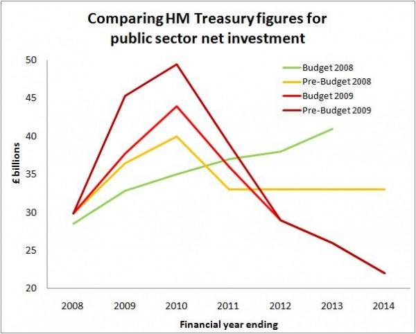 public sector net investment 09 12 09