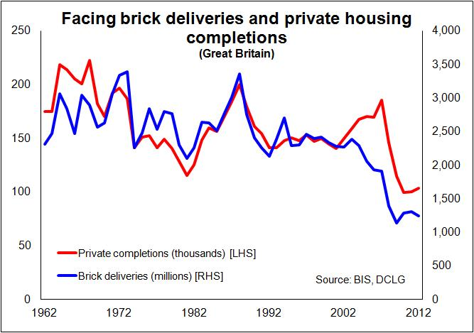 Brick deliveries and completions