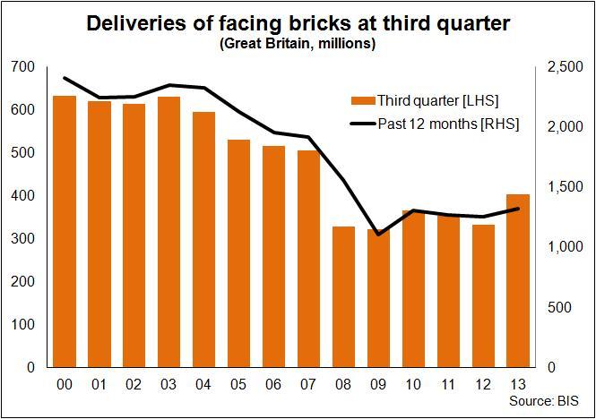 Brick deliveries