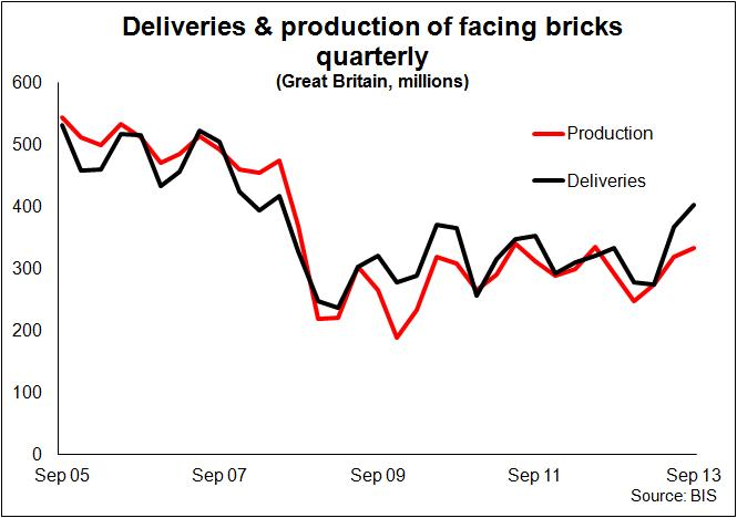 Brick production and deliveries quarterly