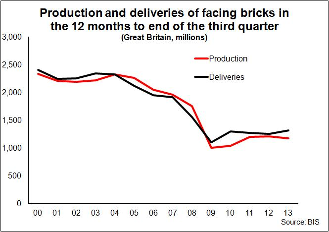 Brick production and deliveries