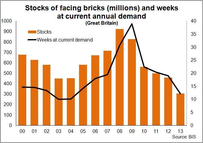 Brick stocks