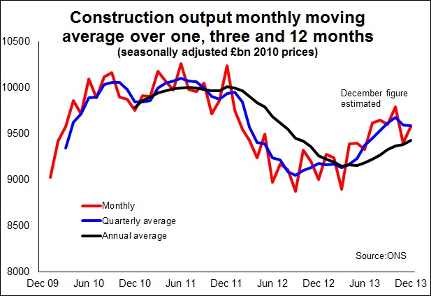 Construction for GDP story