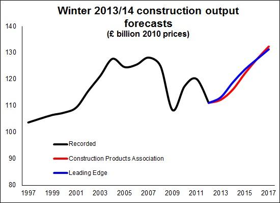 Forecast 2014 1