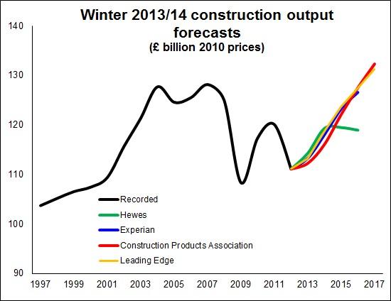 Forecast 2014 2