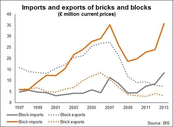 Imports bricks and blocks