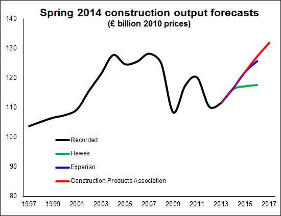 Three forecasts compared April 2014
