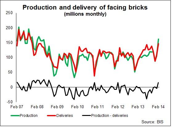 production of facing bricks