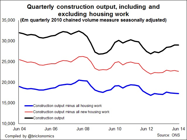 Construction output 2014 q2