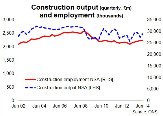 Employment and output Aug 2014