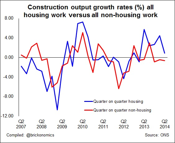 Housing and non-housing output 2014 q2