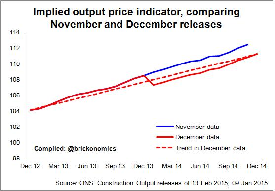 Implied output price indicators graph