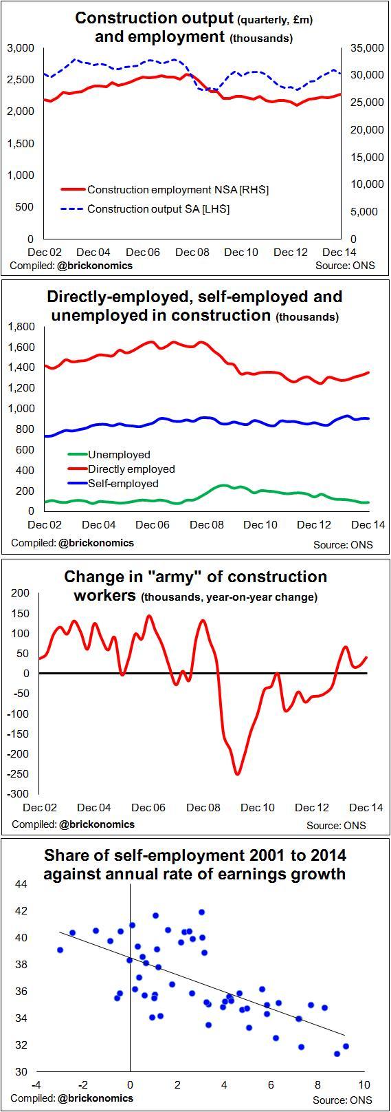 Jobs feb 2015